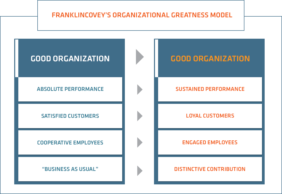 FranklinCoveys-Organizational-Greatness-Model